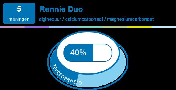 Rennie Duo Medicijn Ervaringen En Bijwerkingen