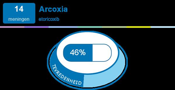 Arcoxia bij reuma | Medicijn ervaringen en bijwerkingen
