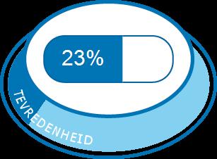 beste website beste online gloednieuw Atorvastatine   Medicijn ervaringen en bijwerkingen