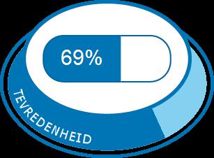 Hydroxyzine | Medicijn ervaringen en bijwerkingen